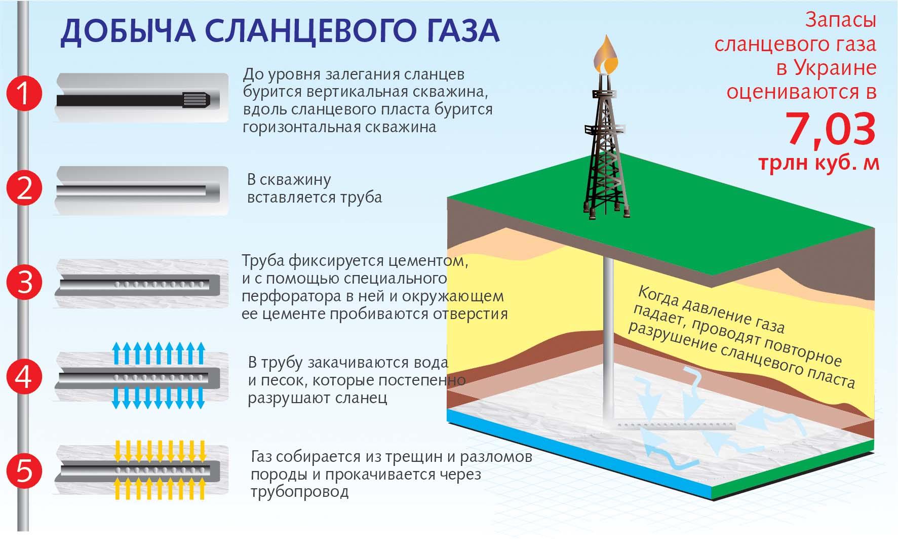 Добыча сланцевого газа, запасы сланцевого газа в Украине, график, рисунок, графика
